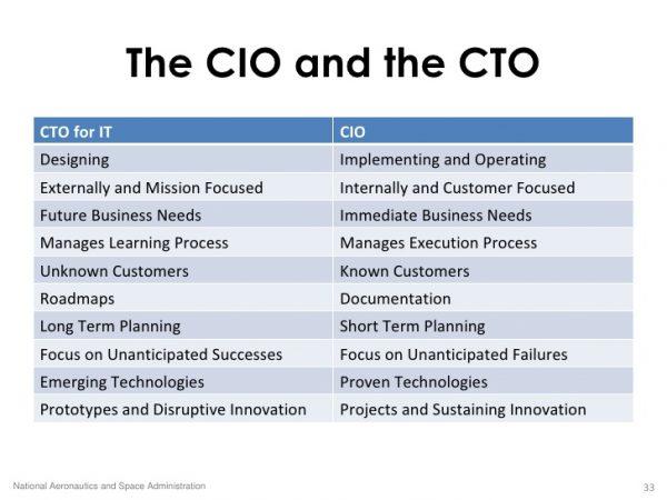 CTO and CIO