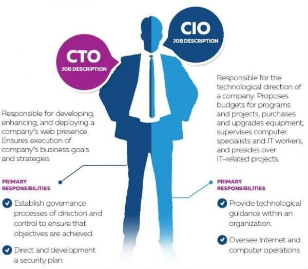 Cio  Cto  Project Management  IT Training  Area IT