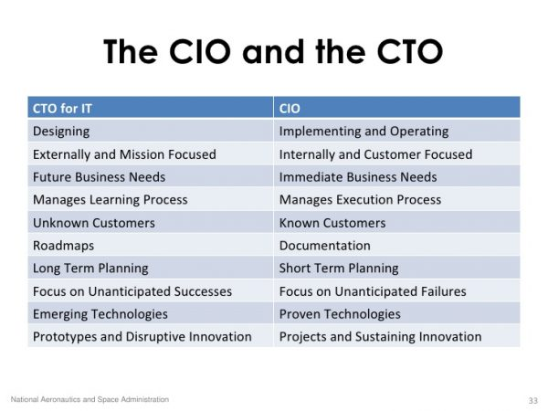CTO and CIO